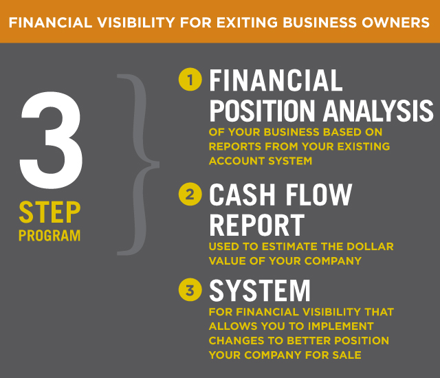 Exiting Business 3-Step Program